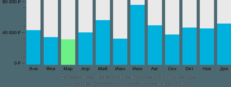 Динамика стоимости авиабилетов из Куала-Лумпура в ОАЭ по месяцам