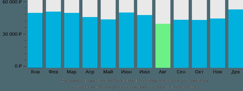 Динамика стоимости авиабилетов из Куала-Лумпура в Окленд по месяцам