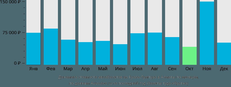 Динамика стоимости авиабилетов из Куала-Лумпура в Алматы по месяцам