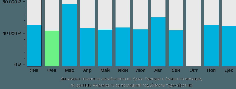 Динамика стоимости авиабилетов из Куала-Лумпура в Амман по месяцам