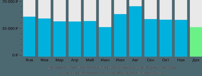 Динамика стоимости авиабилетов из Куала-Лумпура в Амстердам по месяцам