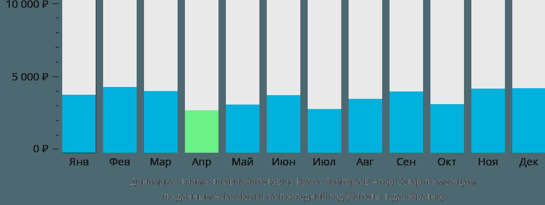 Динамика стоимости авиабилетов из Куала-Лумпура в Алор-Сетар по месяцам