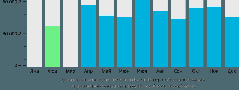 Динамика стоимости авиабилетов из Куала-Лумпура в Афины по месяцам
