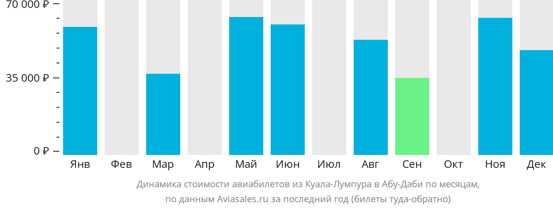 Динамика стоимости авиабилетов из Куала-Лумпура в Абу-Даби по месяцам