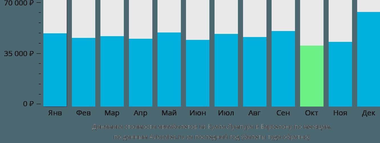 Динамика стоимости авиабилетов из Куала-Лумпура в Барселону по месяцам