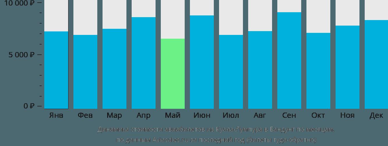 Динамика стоимости авиабилетов из Куала-Лумпура в Бандунг по месяцам