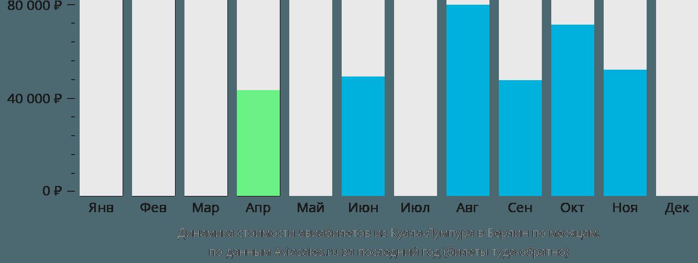 Динамика стоимости авиабилетов из Куала-Лумпура в Берлин по месяцам