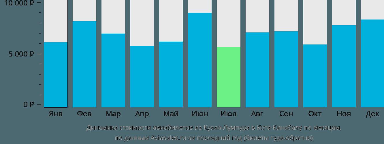 Динамика стоимости авиабилетов из Куала-Лумпура в Кота-Кинабалу по месяцам