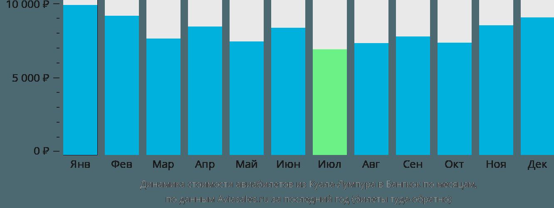 Динамика стоимости авиабилетов из Куала-Лумпура в Бангкок по месяцам