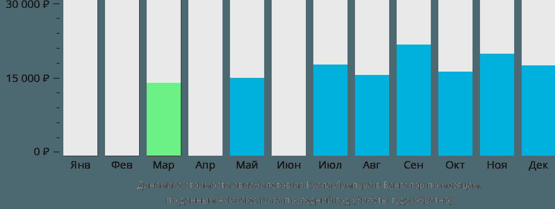 Динамика стоимости авиабилетов из Куала-Лумпура в Бангалор по месяцам
