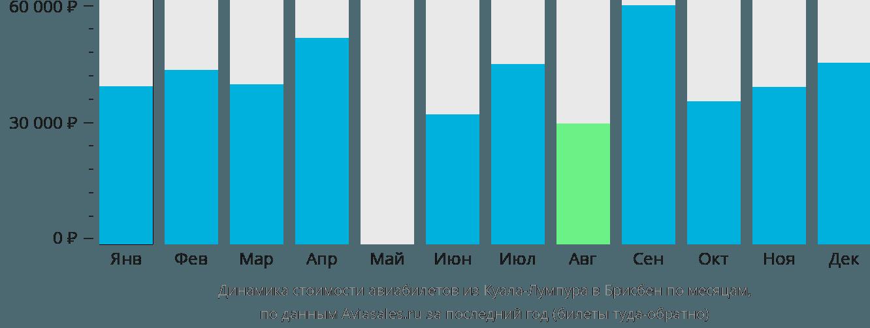 Динамика стоимости авиабилетов из Куала-Лумпура в Брисбен по месяцам