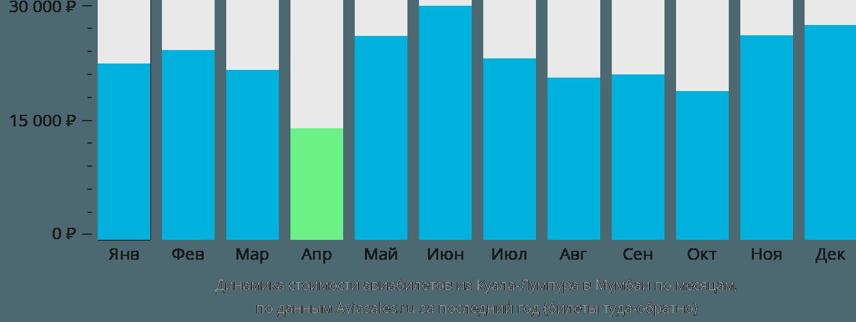 Динамика стоимости авиабилетов из Куала-Лумпура в Мумбаи по месяцам