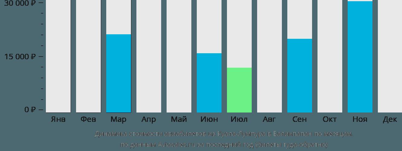 Динамика стоимости авиабилетов из Куала-Лумпура в Баликпапан по месяцам