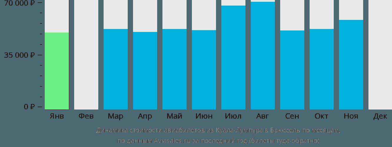 Динамика стоимости авиабилетов из Куала-Лумпура в Брюссель по месяцам