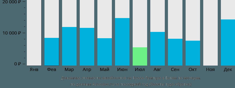 Динамика стоимости авиабилетов из Куала-Лумпура в Батам по месяцам