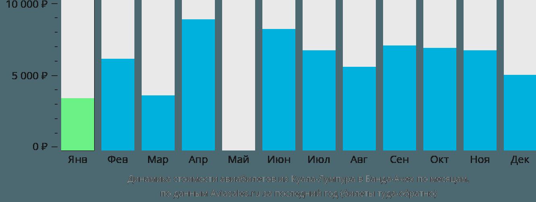 Динамика стоимости авиабилетов из Куала-Лумпура в Банда-Ачех по месяцам