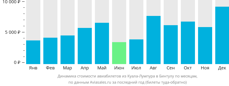 Динамика стоимости авиабилетов из Куала-Лумпура в Бинтулу по месяцам