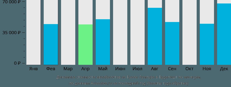 Динамика стоимости авиабилетов из Куала-Лумпура в Будапешт по месяцам