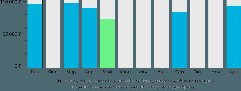 Динамика стоимости авиабилетов из Куала-Лумпура в Буэнос-Айрес по месяцам