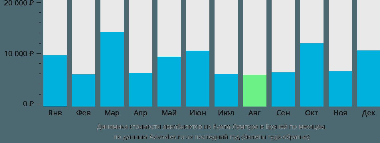 Динамика стоимости авиабилетов из Куала-Лумпура в Бруней по месяцам