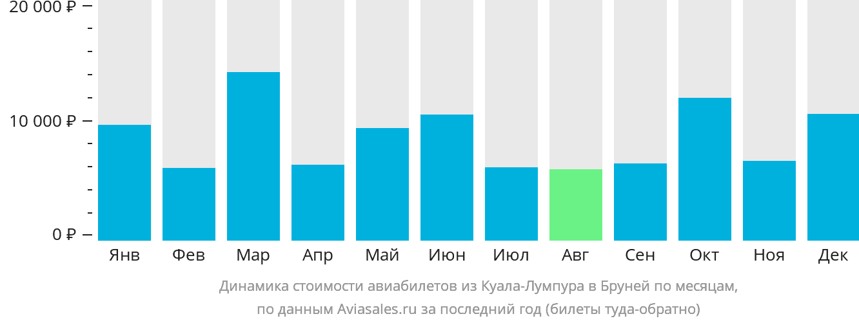 Динамика стоимости авиабилетов из Куала-Лумпура в Бандар-Сери-Бегаван по месяцам
