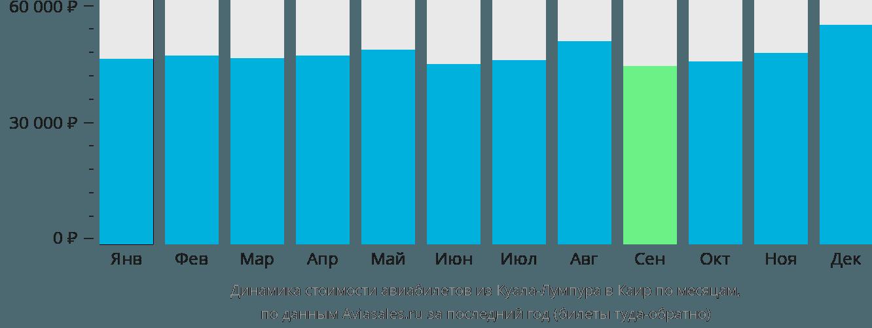 Динамика стоимости авиабилетов из Куала-Лумпура в Каир по месяцам