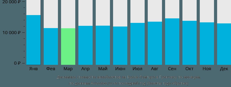 Динамика стоимости авиабилетов из Куала-Лумпура в Гуанчжоу по месяцам