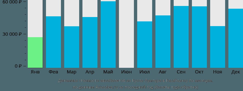 Динамика стоимости авиабилетов из Куала-Лумпура в Касабланку по месяцам
