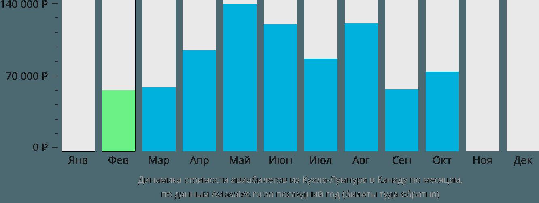 Динамика стоимости авиабилетов из Куала-Лумпура в Канаду по месяцам
