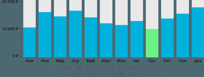 Динамика стоимости авиабилетов из Куала-Лумпура в Себу по месяцам
