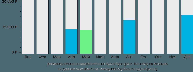 Динамика стоимости авиабилетов из Куала-Лумпура в Чжэнчжоу по месяцам