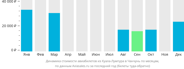 Динамика стоимости авиабилетов из Куала-Лумпура в Чанчунь по месяцам