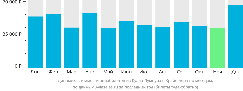 Динамика стоимости авиабилетов из Куала-Лумпура в Крайстчерч по месяцам