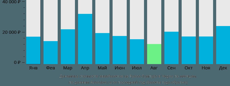 Динамика стоимости авиабилетов из Куала-Лумпура в Чеджу по месяцам