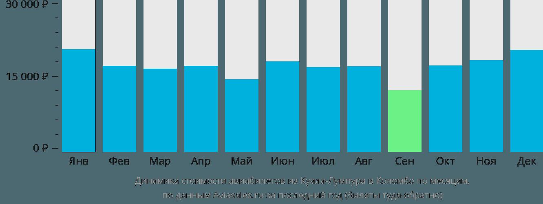 Динамика стоимости авиабилетов из Куала-Лумпура в Коломбо по месяцам