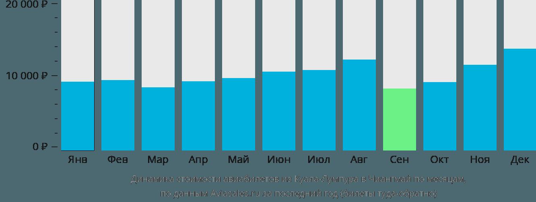 Динамика стоимости авиабилетов из Куала-Лумпура в Чиангмай по месяцам