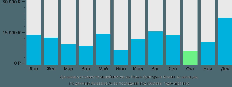 Динамика стоимости авиабилетов из Куала-Лумпура в Кочин по месяцам