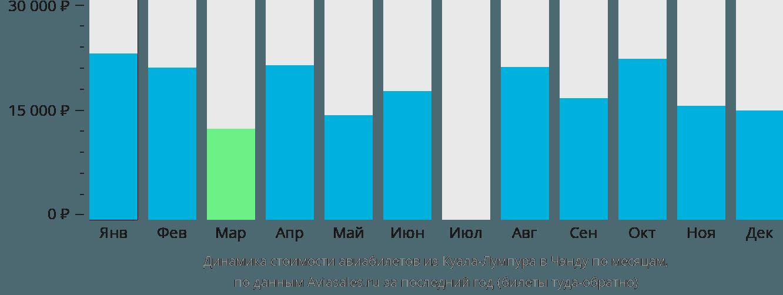 Динамика стоимости авиабилетов из Куала-Лумпура в Чэнду по месяцам