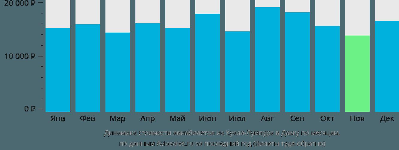 Динамика стоимости авиабилетов из Куала-Лумпура в Дакку по месяцам
