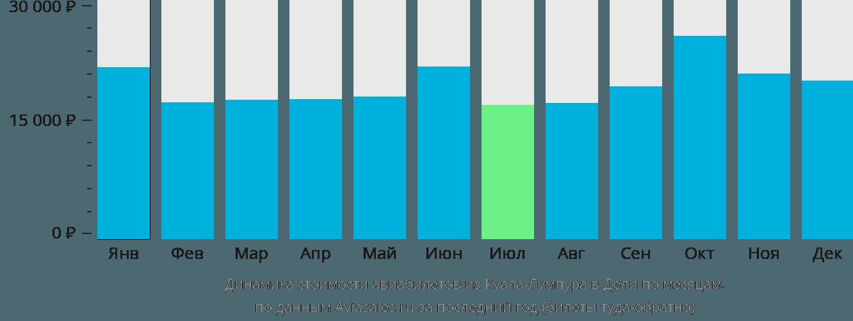 Динамика стоимости авиабилетов из Куала-Лумпура в Дели по месяцам