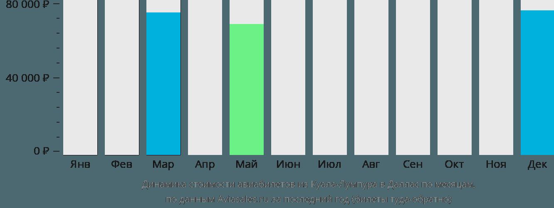 Динамика стоимости авиабилетов из Куала-Лумпура в Даллас по месяцам
