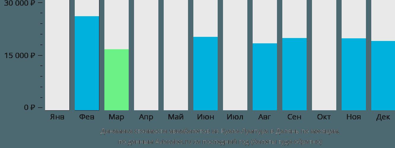 Динамика стоимости авиабилетов из Куала-Лумпура в Далянь по месяцам