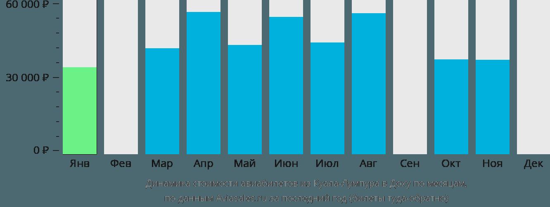 Динамика стоимости авиабилетов из Куала-Лумпура в Доху по месяцам