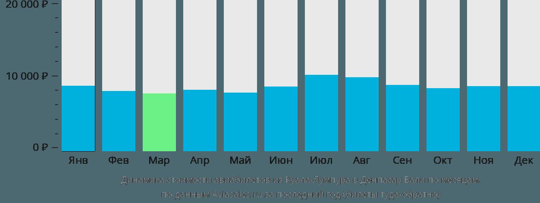 Динамика стоимости авиабилетов из Куала-Лумпура в Денпасар (Бали) по месяцам
