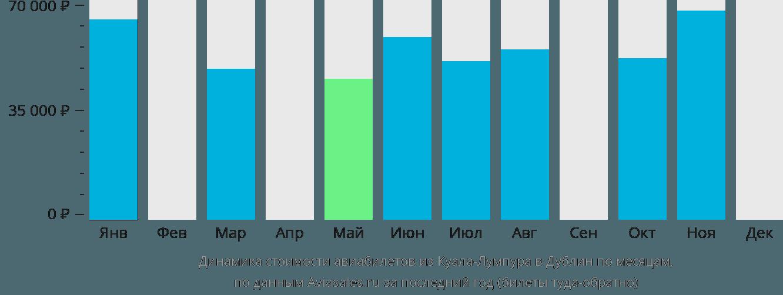 Динамика стоимости авиабилетов из Куала-Лумпура в Дублин по месяцам