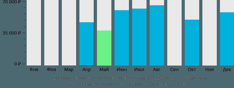 Динамика стоимости авиабилетов из Куала-Лумпура в Дюссельдорф по месяцам