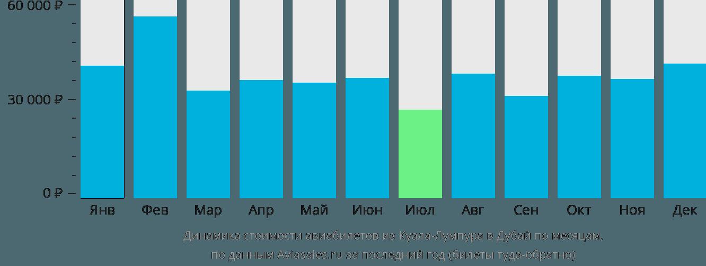Динамика стоимости авиабилетов из Куала-Лумпура в Дубай по месяцам