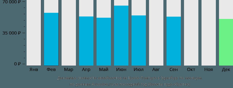 Динамика стоимости авиабилетов из Куала-Лумпура в Эдинбург по месяцам