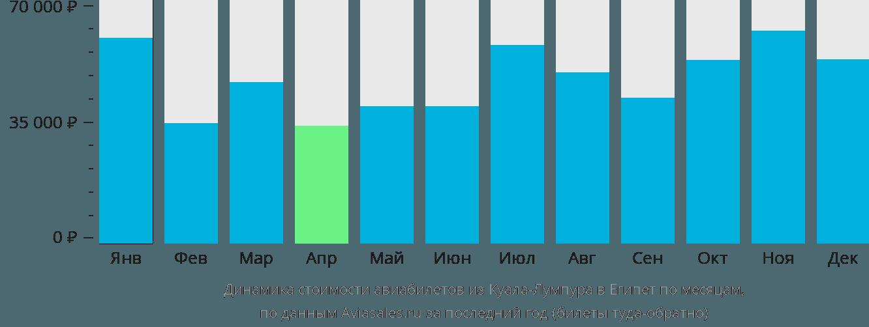 Динамика стоимости авиабилетов из Куала-Лумпура в Египет по месяцам