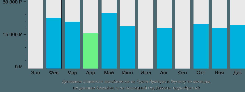 Динамика стоимости авиабилетов из Куала-Лумпура в Фучжоу по месяцам